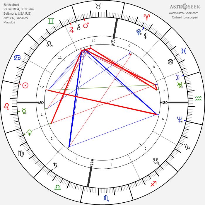 James Gibbons - Astrology Natal Birth Chart