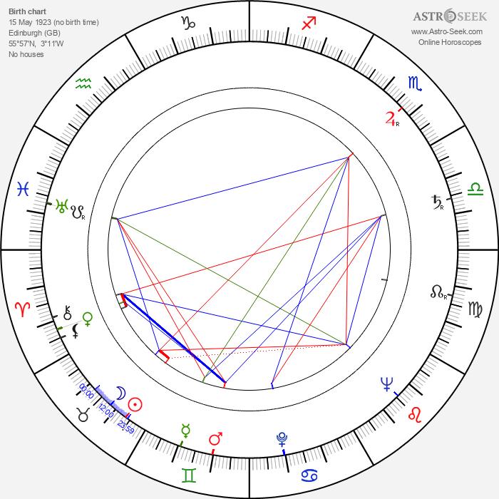 James Gilbert - Astrology Natal Birth Chart