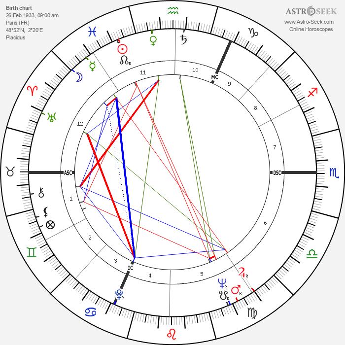 James Goldsmith - Astrology Natal Birth Chart