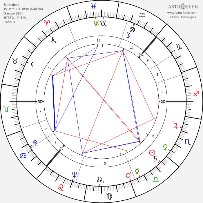 James Gowan - Astrology Natal Birth Chart
