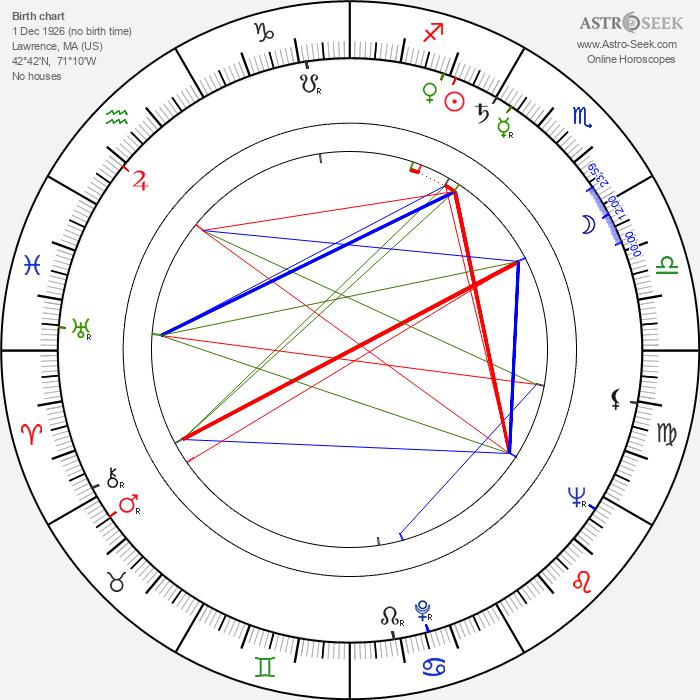 James Greene - Astrology Natal Birth Chart