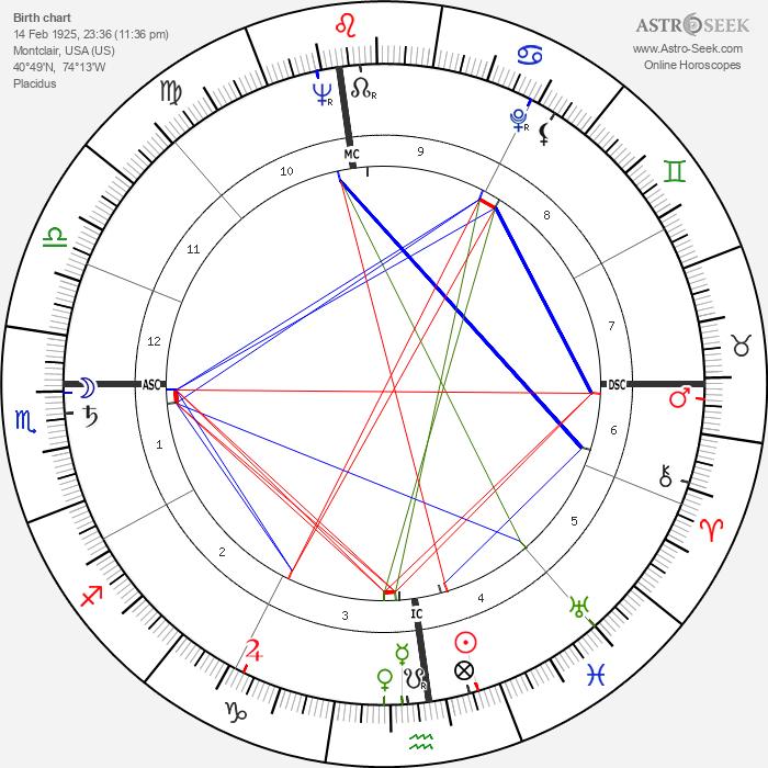James Haake - Astrology Natal Birth Chart