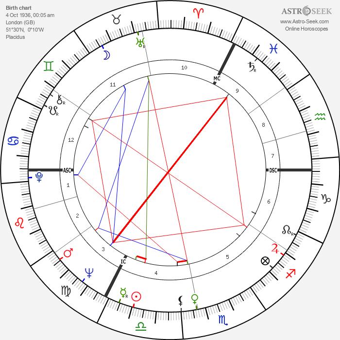 James Hanratty - Astrology Natal Birth Chart