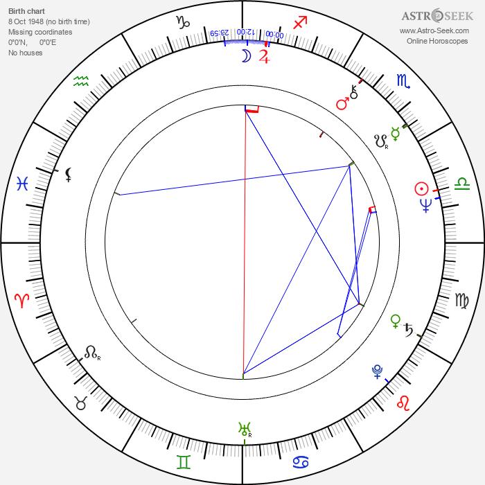 James Harper - Astrology Natal Birth Chart