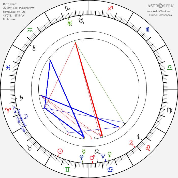 James Harrison - Astrology Natal Birth Chart