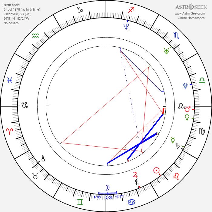 James Harvey Ward - Astrology Natal Birth Chart