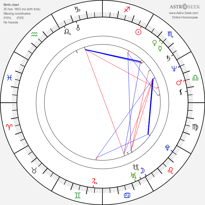 James Hayden - Astrology Natal Birth Chart