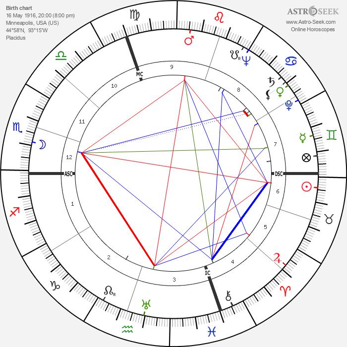 James Henry Binger - Astrology Natal Birth Chart