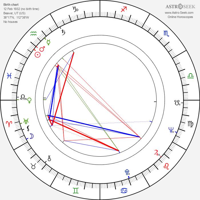 James Hickman - Astrology Natal Birth Chart