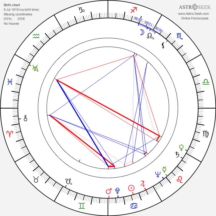 James Hill - Astrology Natal Birth Chart