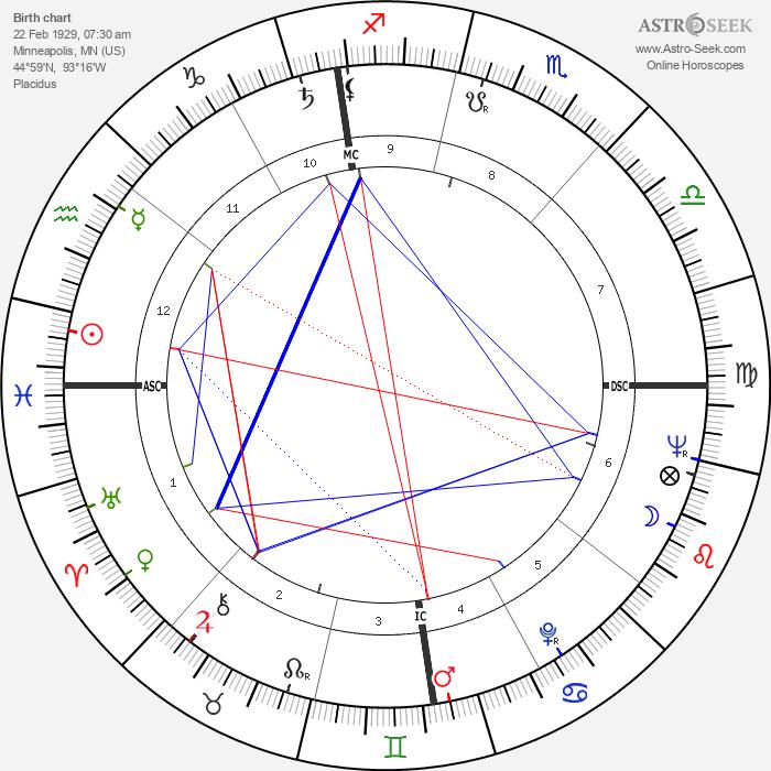 James Hong - Astrology Natal Birth Chart