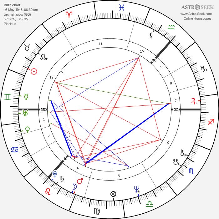 James Hood - Astrology Natal Birth Chart
