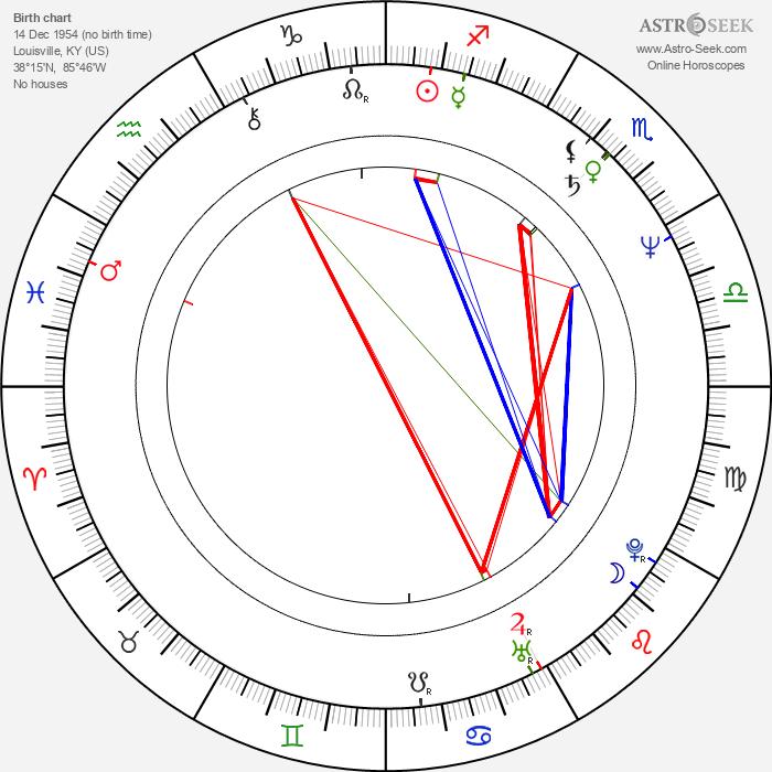 James Horan - Astrology Natal Birth Chart