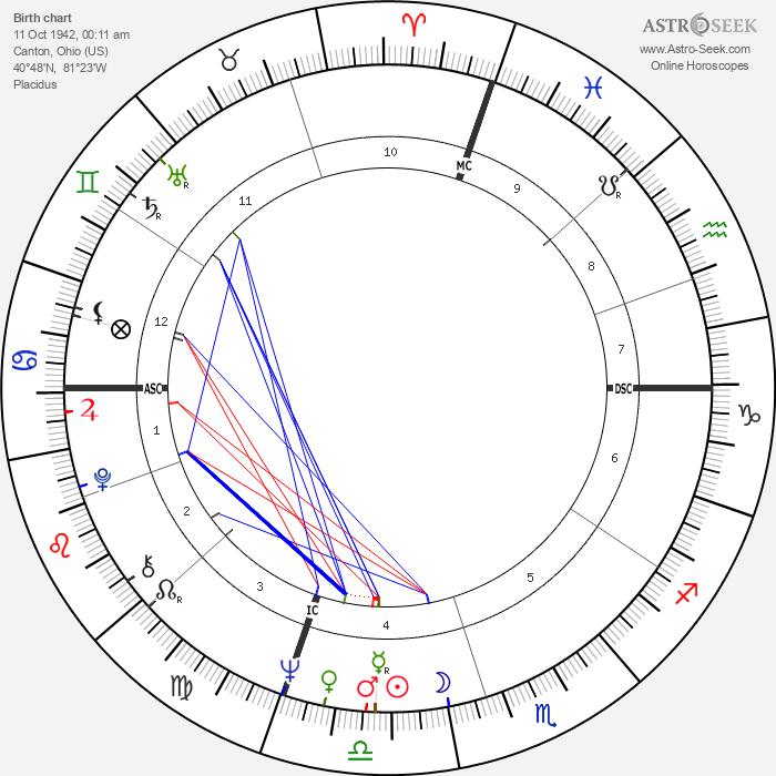 James Huberty - Astrology Natal Birth Chart