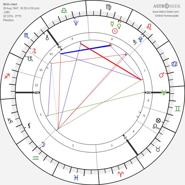 James Hunt - Astrology Natal Birth Chart