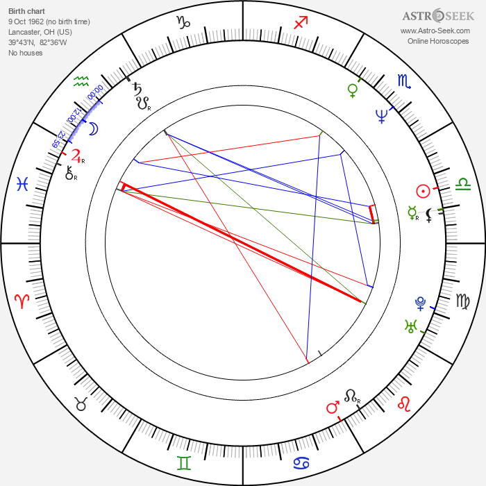James Hyde - Astrology Natal Birth Chart