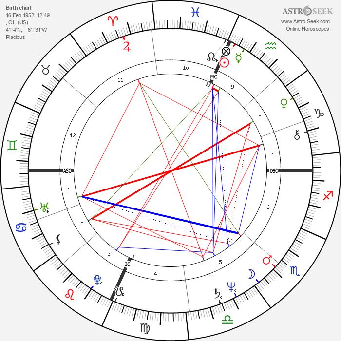 James Ingram - Astrology Natal Birth Chart