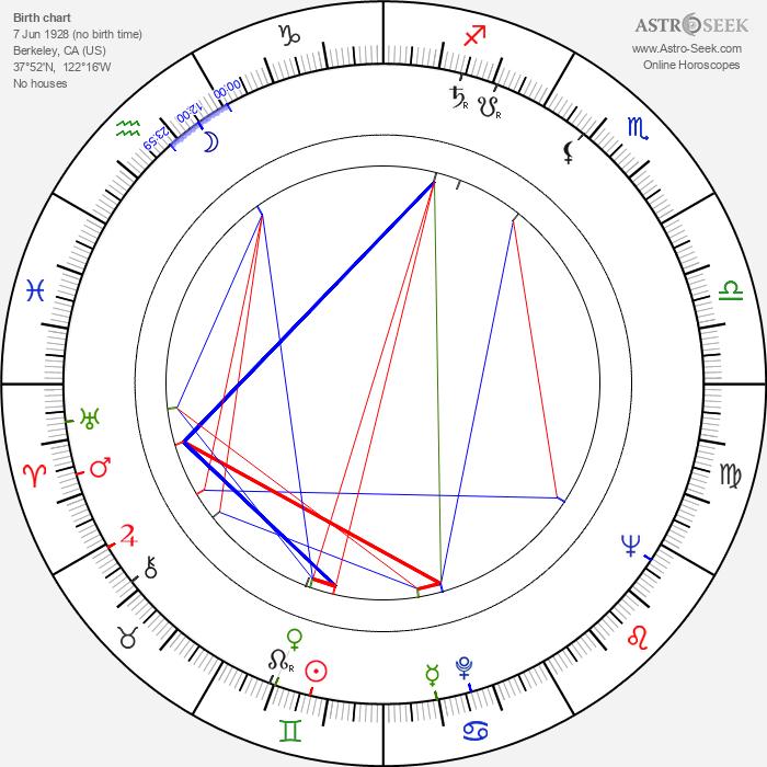 James Ivory - Astrology Natal Birth Chart