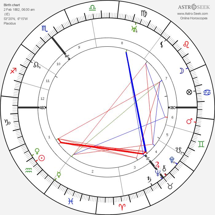 James Joyce - Astrology Natal Birth Chart