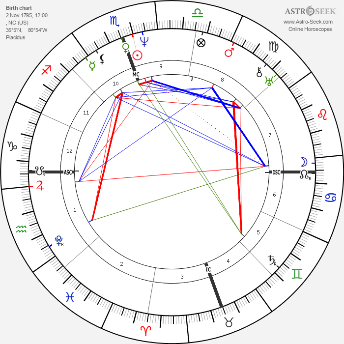 James K. Polk - Astrology Natal Birth Chart