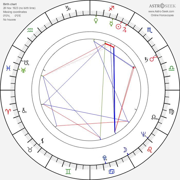 James Karen - Astrology Natal Birth Chart