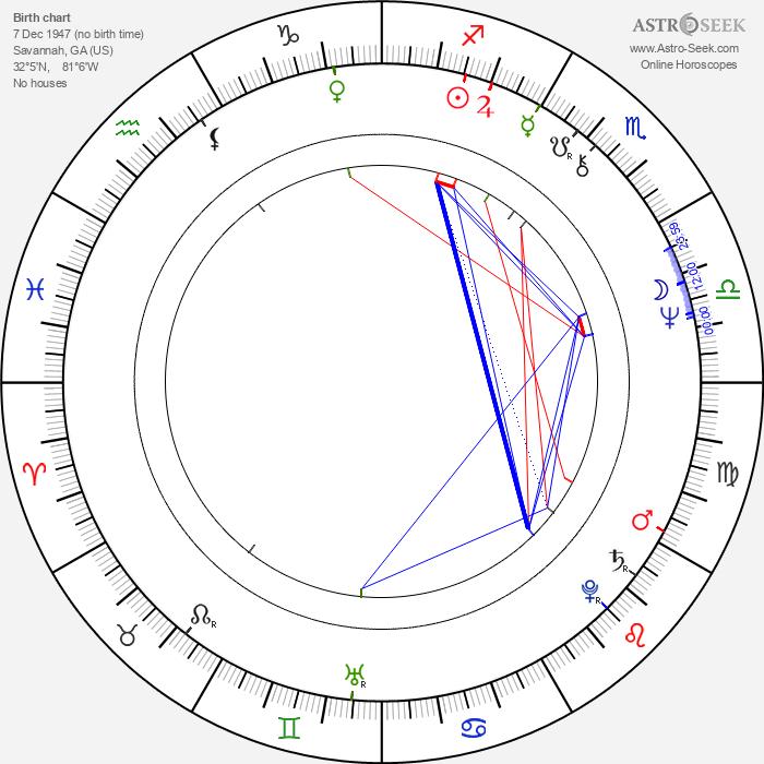 James Keach - Astrology Natal Birth Chart