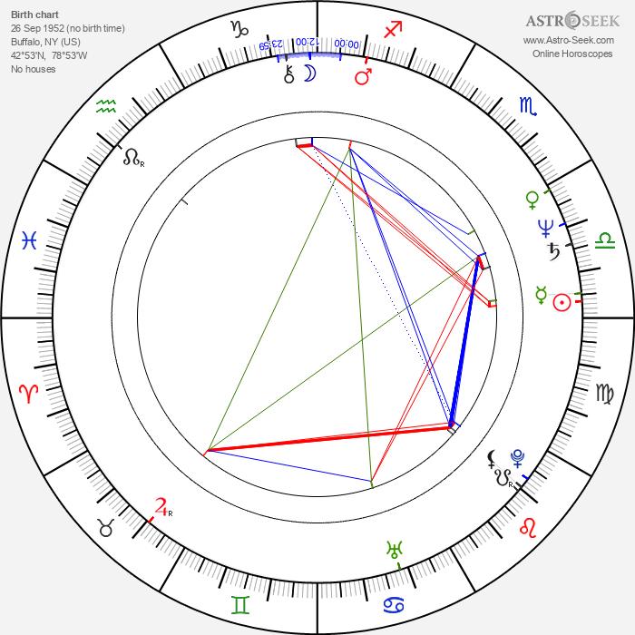 James Keane - Astrology Natal Birth Chart