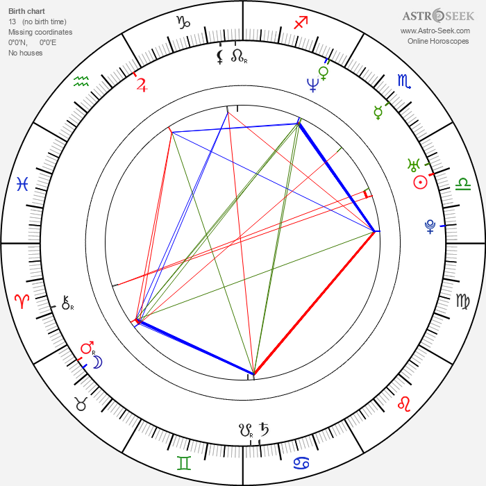 James Kerwin - Astrology Natal Birth Chart