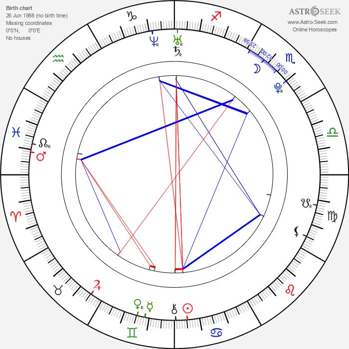 James Kicklighter - Astrology Natal Birth Chart