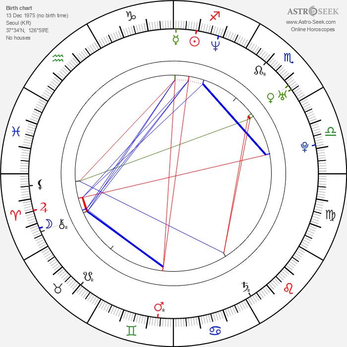 James Kyson - Astrology Natal Birth Chart
