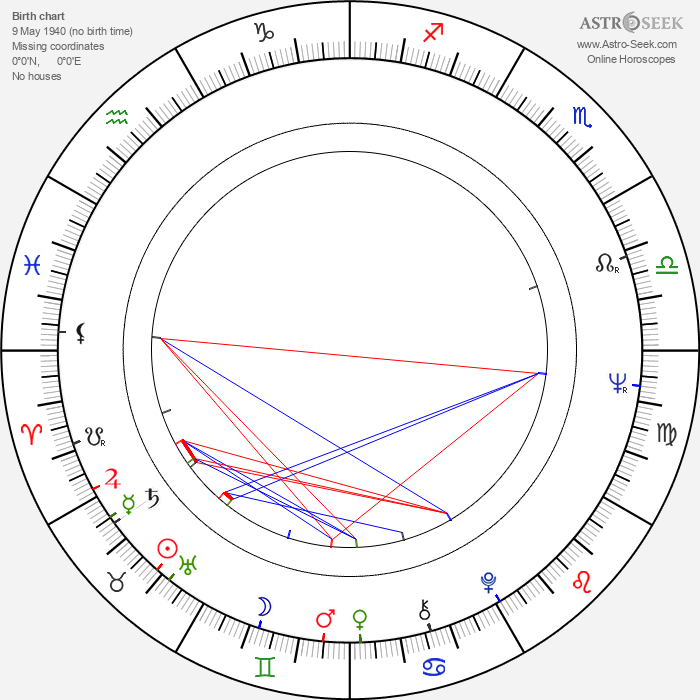 James L. Brooks - Astrology Natal Birth Chart