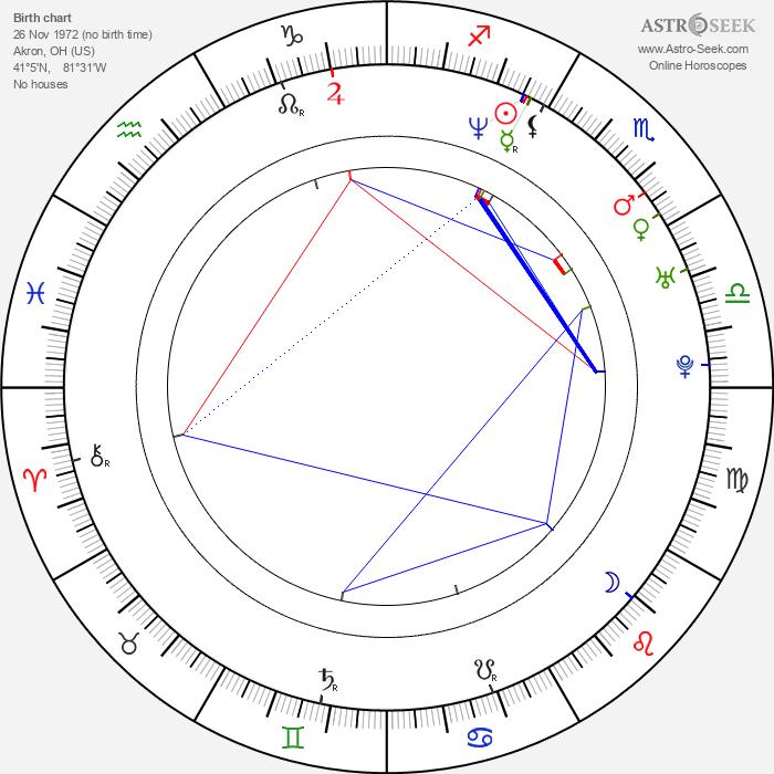 James L. Edwards - Astrology Natal Birth Chart