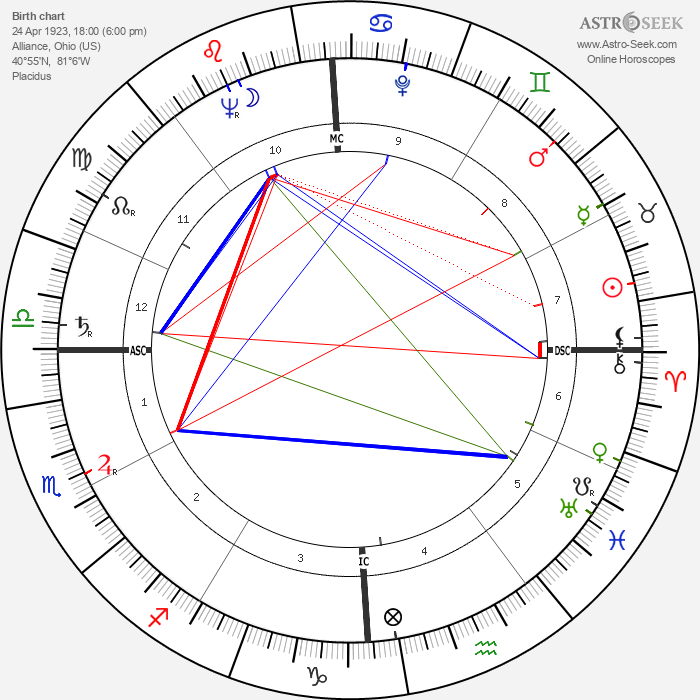 James L. Goddard - Astrology Natal Birth Chart