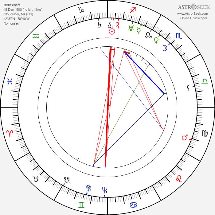 James L. Shute - Astrology Natal Birth Chart