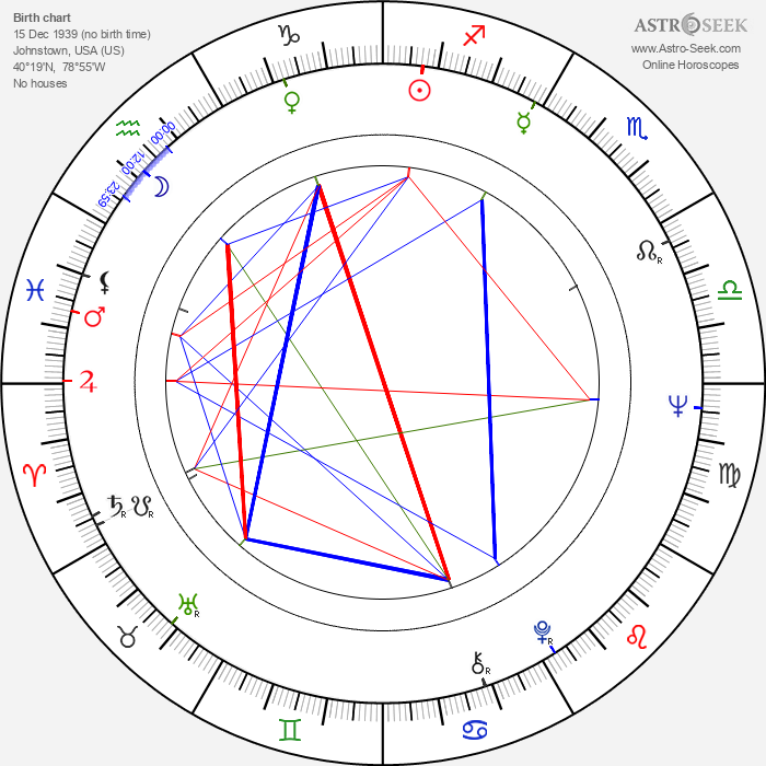 James L. Vincent - Astrology Natal Birth Chart