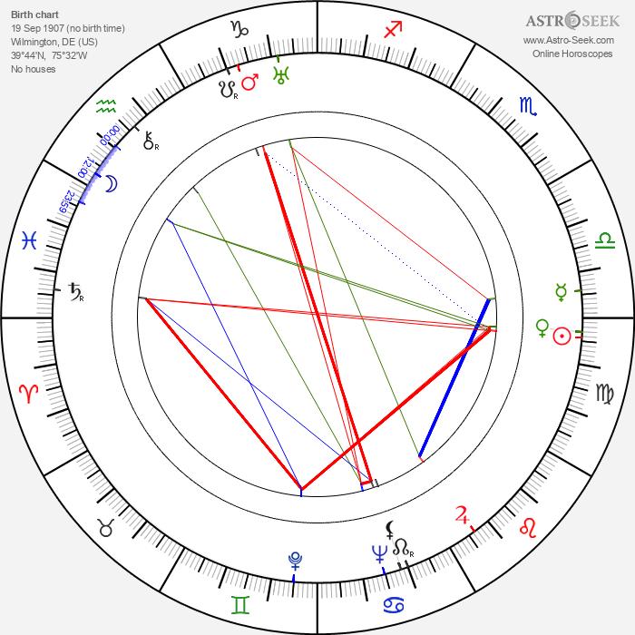 James L. Wolcott - Astrology Natal Birth Chart
