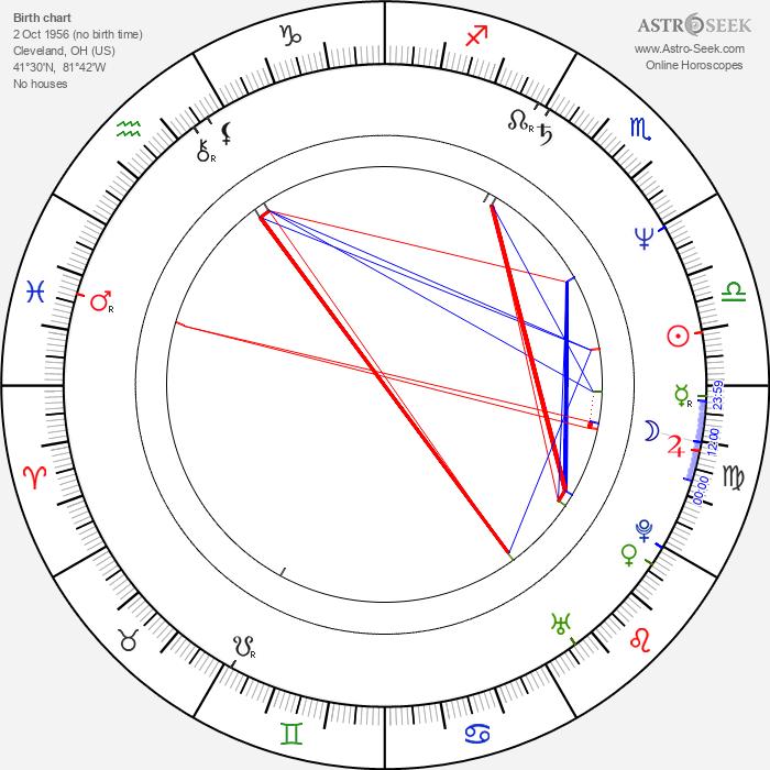 James Lally - Astrology Natal Birth Chart