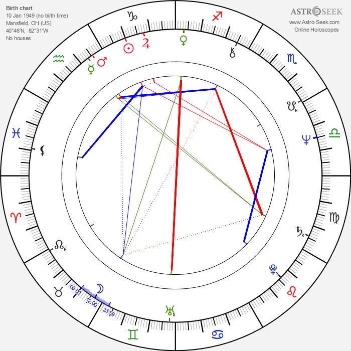 James Lapine - Astrology Natal Birth Chart