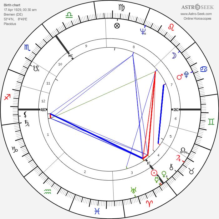 James Last - Astrology Natal Birth Chart