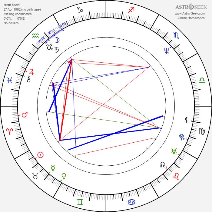 James Le Gros - Astrology Natal Birth Chart