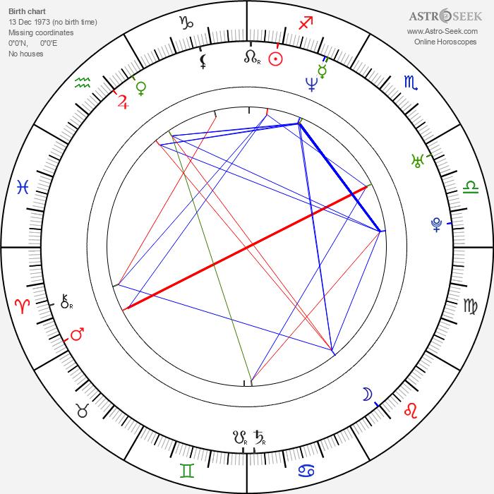 James Lee - Astrology Natal Birth Chart