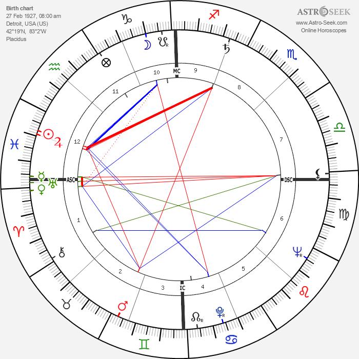 James Leo Herlihy - Astrology Natal Birth Chart