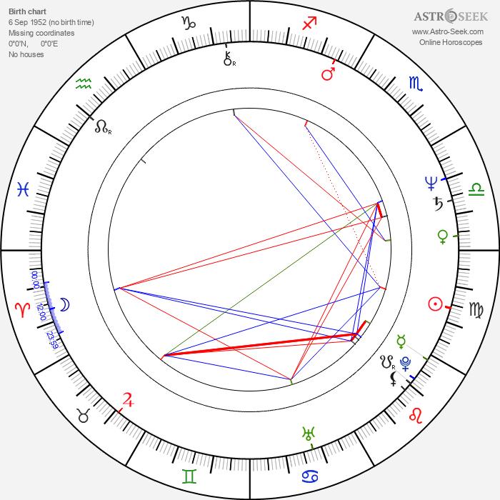 James Lew - Astrology Natal Birth Chart