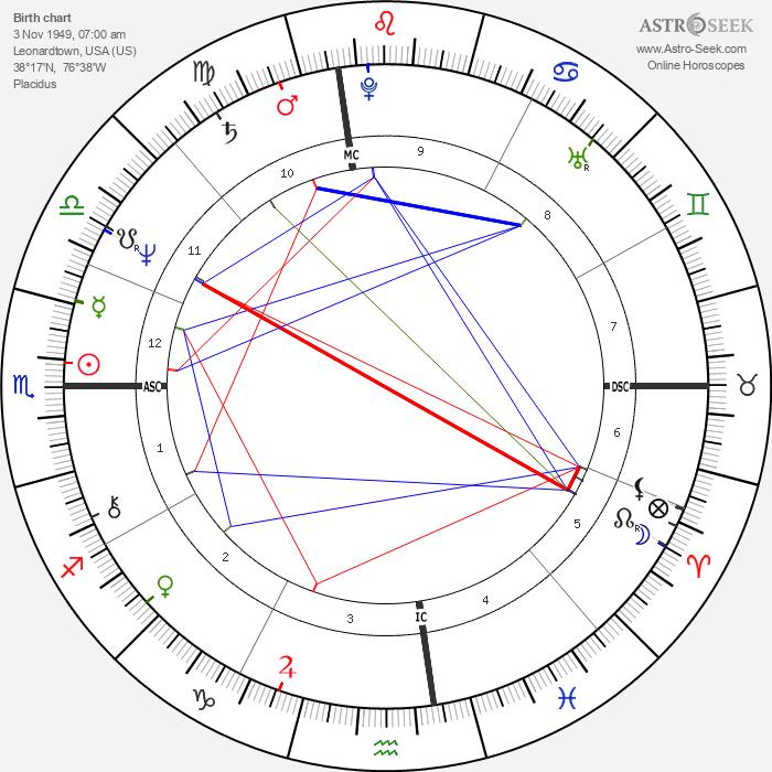 James Lewis - Astrology Natal Birth Chart