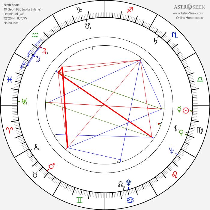 James Lipton - Astrology Natal Birth Chart