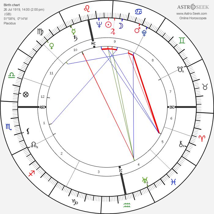 James Lovelock - Astrology Natal Birth Chart