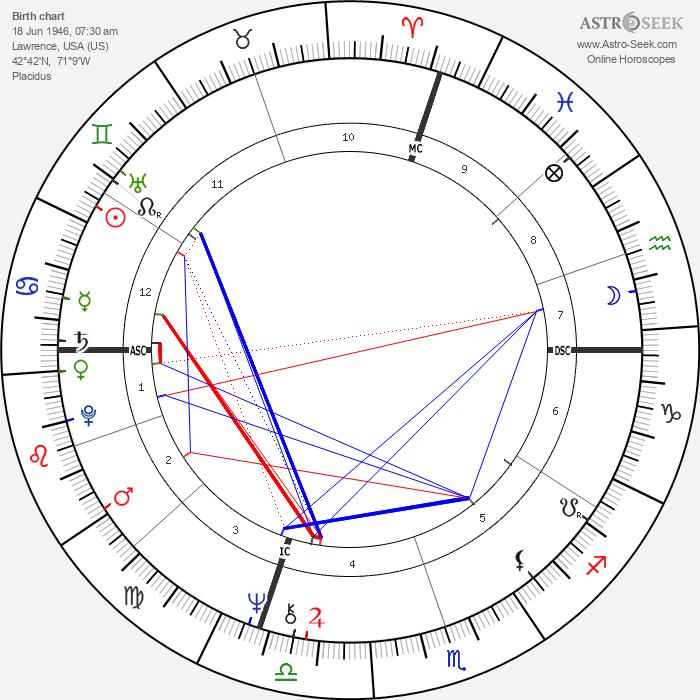 James M. Kater - Astrology Natal Birth Chart