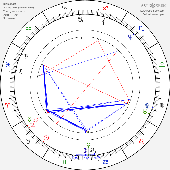 James M. Kelly - Astrology Natal Birth Chart