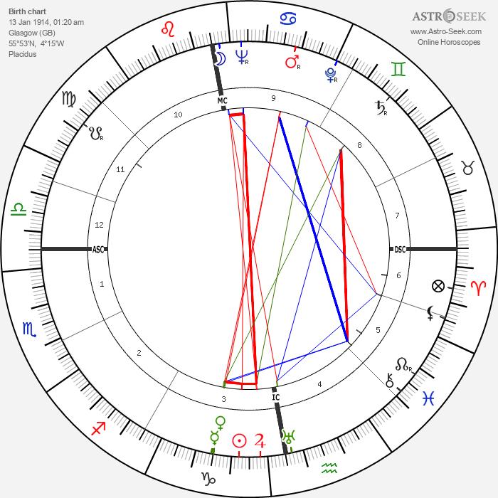 James Mackenzie - Astrology Natal Birth Chart