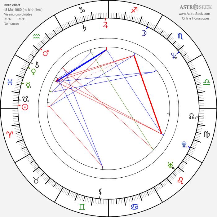 James MacPherson - Astrology Natal Birth Chart